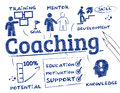 Coaching chart concept with keywords and icons Royalty Free Stock Images