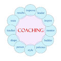 Coaching Word Concept Circular Diagram Royalty Free Stock Photo