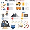 Coal Industry Infographics