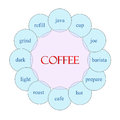 Coffee Circular Word Concept Royalty Free Stock Photo