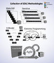 Collection of Software development life cycle methodology