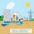 Colorful graphic explaining nuclear reactor Stock Photos