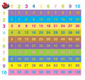 Colorful times table Royalty Free Stock Image