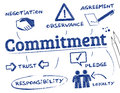 Commitment chart with keywords and icons Royalty Free Stock Photography