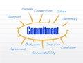 Commitment model illustration design