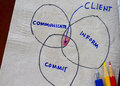 Communicate commit inform and me sketch in napkin Stock Photo