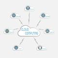Communication through cloud computing technology