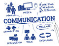 Communication concept chart with keywords and icons Stock Image