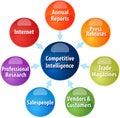 Competitive intelligence business diagram illustration