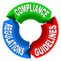 Compliance rules regulations guidelines arrow signs diagram a circle showing the words and on arrows to illustrate how to comply Stock Photos