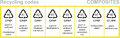 Composites recycling codes Royalty Free Stock Photo