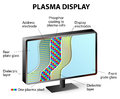 Composition of plasma display panel inside a panels contain an array small luminous cells sandwiched between two panes glass each Stock Photo