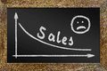 Concept of reducing the sales graph on the blackboard abstract conceptual image Royalty Free Stock Photo