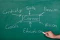Conceptual hand drawn career flow chart on chalkboard Royalty Free Stock Images