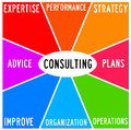 Consultancy diagram with relevant topics like strategy planning and expertise Royalty Free Stock Photography