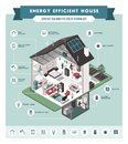 Contemporary energy efficient house interiors Royalty Free Stock Photo