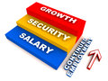 Continued employment factors like growth security and salary on a ladder shown in hierarchical order of importance Royalty Free Stock Photo