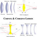 Convex concave lenses various types of used in optics and their division Stock Photo