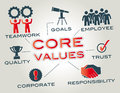 Core values are the fundamental beliefs of a person or organization graphic with keywords and icons Royalty Free Stock Photos