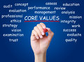 Core values and some possible topic written on virtual transparent board Stock Photography