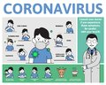 Coronovirus 2019-ncov information poster with text and cartoon character. Symptoms and ways to prevent the infection
