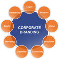 Corporate branding diagram Stock Images