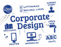 Corporate design corporate identity english keywords is the official graphical of the logo and name of a company or institution Royalty Free Stock Image