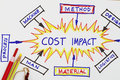 Cost impact cost reduction abstract Royalty Free Stock Photos