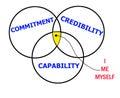 Credibility Royalty Free Stock Photo