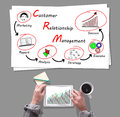 Crm concept placed on a desk Royalty Free Stock Photo