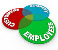 Customer Service - Venn Diagram Stock Photography