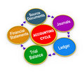 D life cycle of accounting process illustration circular flow chart Stock Image