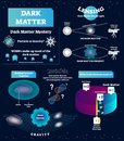 Dark matter vector illustration. Educational labeled scheme with mystery, WIMP, particle and gravity. Universe structure diagram, Royalty Free Stock Photo