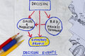 Decision events sketch on the napkin abstract Royalty Free Stock Image
