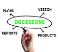 Decisions diagram means vision plans and meaning product choices Royalty Free Stock Photography