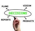 Decisions Diagram Means Vision Plans And