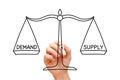 Demand Supply Scale Concept