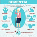 Dementia infographics vector illustration. Symptoms of dementia