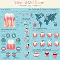 Dental medicine infographic or infochart layout with line and circle