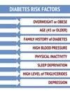 Diabetes risk factors on a blue background