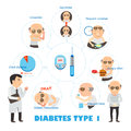 Diabetes type patients talk to a doctor about infographics illustration Royalty Free Stock Photos