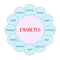 Diabetes Word Concept Circular Diagram Royalty Free Stock Photography