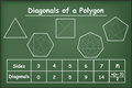 Diagonals of the polygons on green chalkboard Royalty Free Stock Photo
