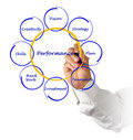 Diagram of business performance writing Stock Photography