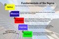 Fundamentals of Six Sigma Royalty Free Stock Photo