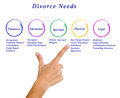 Diagram of Divorce Needs Royalty Free Stock Photo