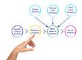 Diagram of EBP Royalty Free Stock Photo
