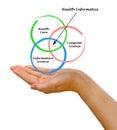 Diagram of health informatics Royalty Free Stock Photo