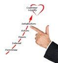 Diagram of loyalty Royalty Free Stock Photo