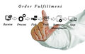 Diagram of order fulfillment Royalty Free Stock Photo